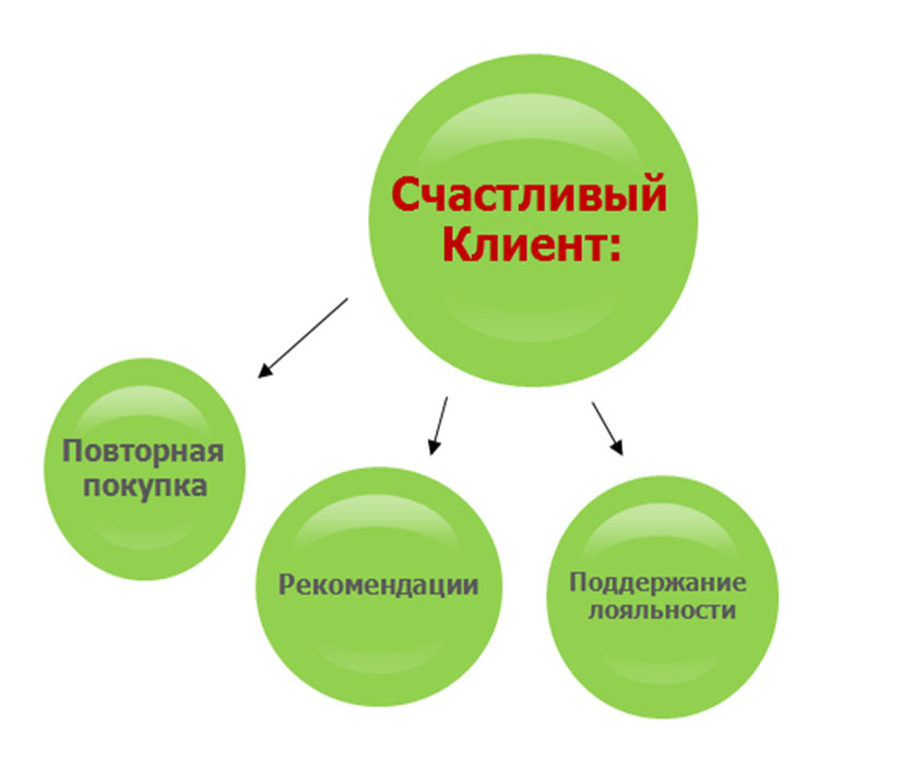Customer Journey Mapping - карта путешествия клиента